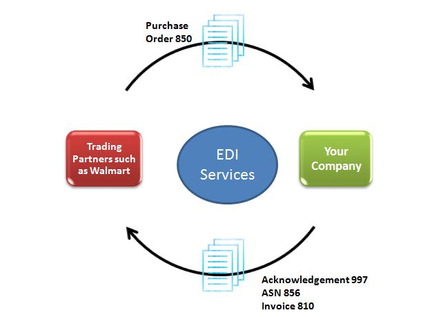 What is edi business analyst vs